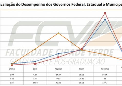 Acadêmicos de Economia realizam pesquisa sobre desempenho dos governos